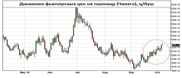 Динамика фьючерсных цен на пшеницу