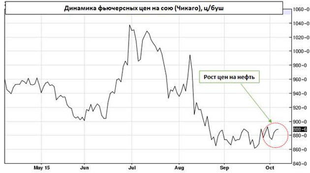 Динамика фьючерсных цен на сою