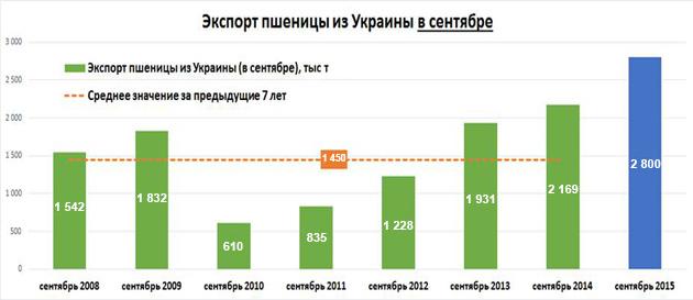 Экспорт пшеницы из Украины