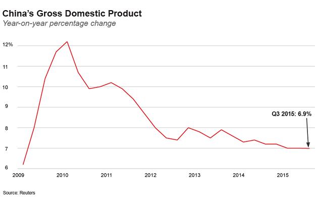 Валовый внутренний продукт Китая
