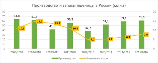 Производство и запасы пшеницы в России