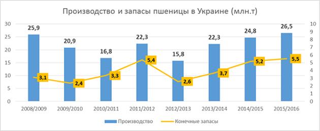 Производство и запасы пшеницы в Украине