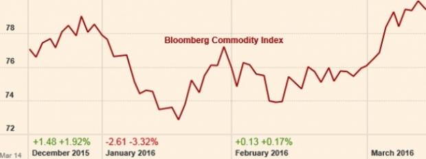 Сырьевой индекс Bloomberg