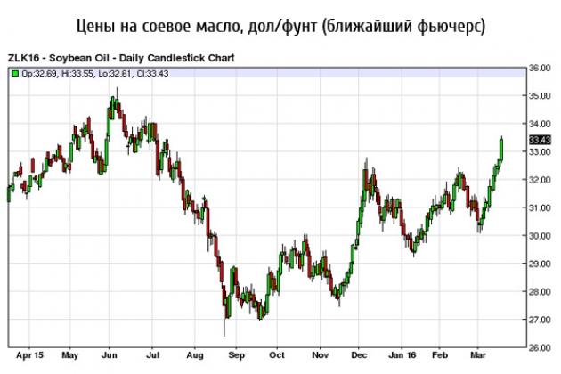 Цены на соевое масло