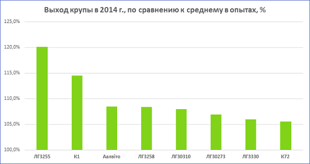 Выход крупы в 2014 году