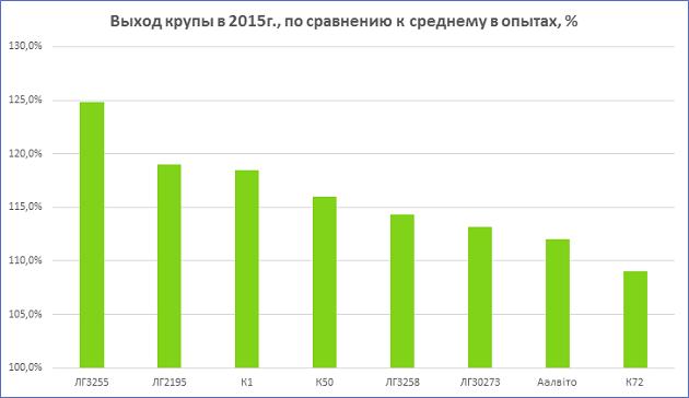 Выход крупы в 2015 году