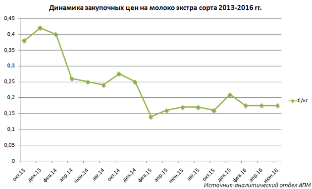 Динамика закупочных цен на молоко сорта экстра 2013-2016 гг.