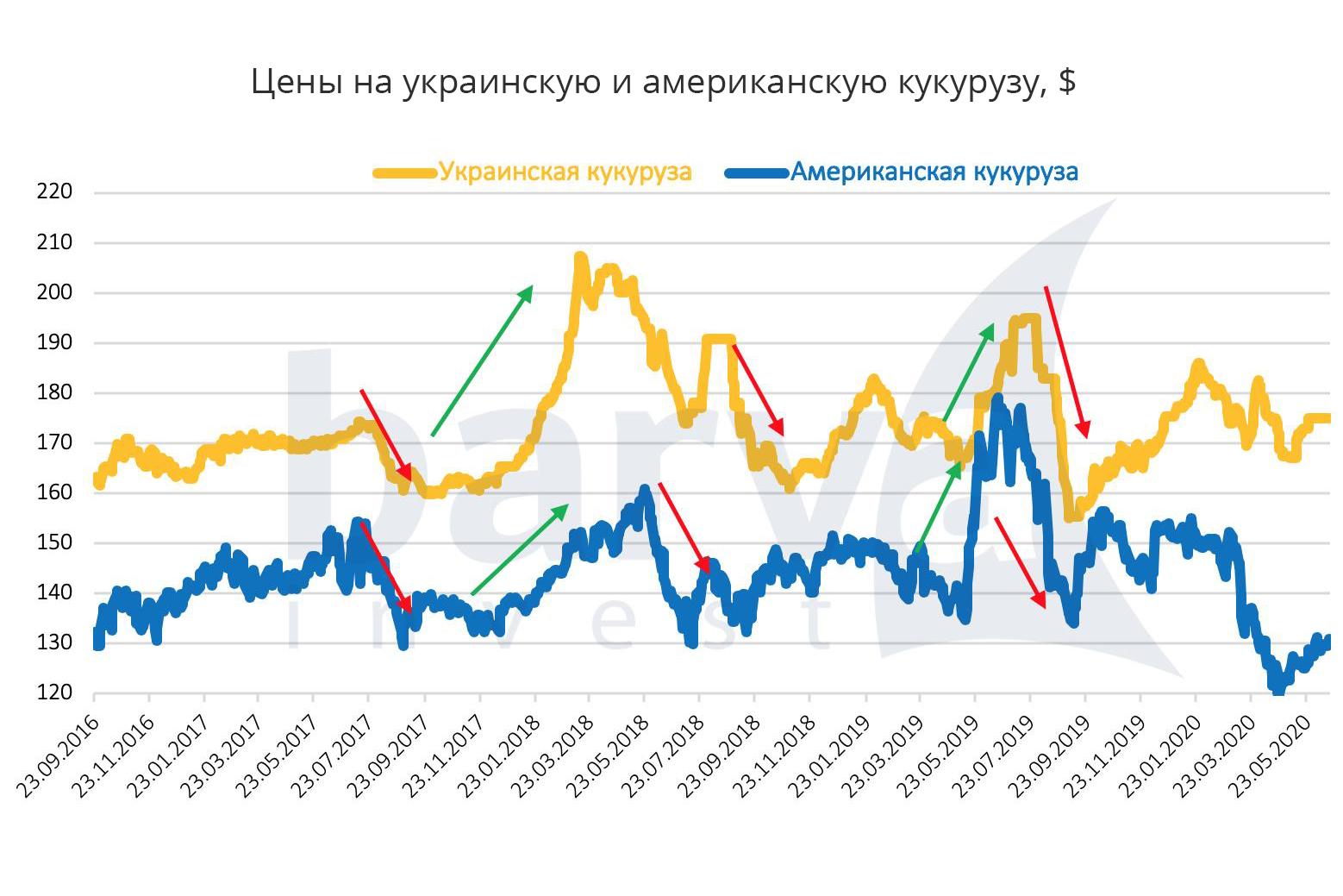 Цены на украинскую и американскую кукурузу