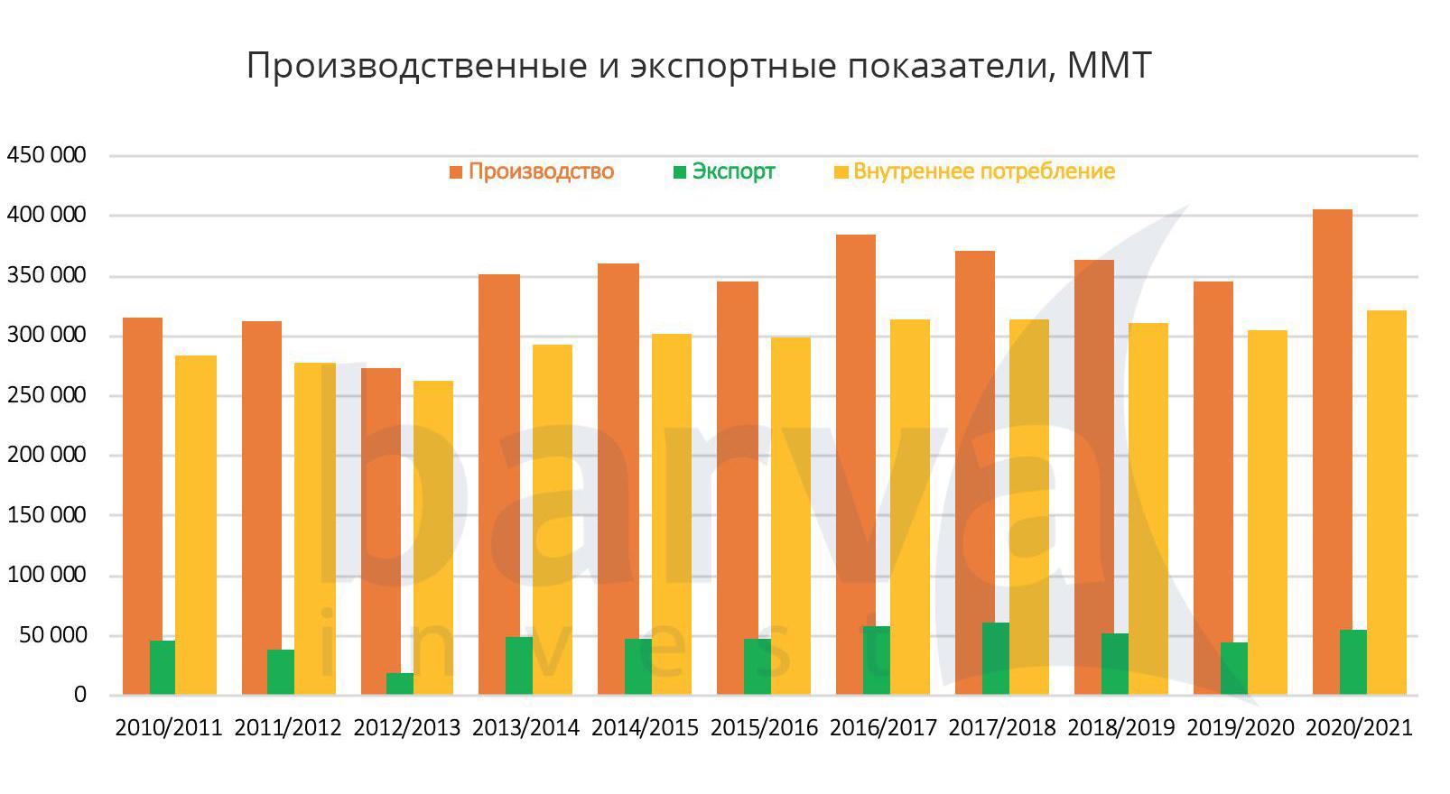 Производственные и экспортные показатели, ММТ