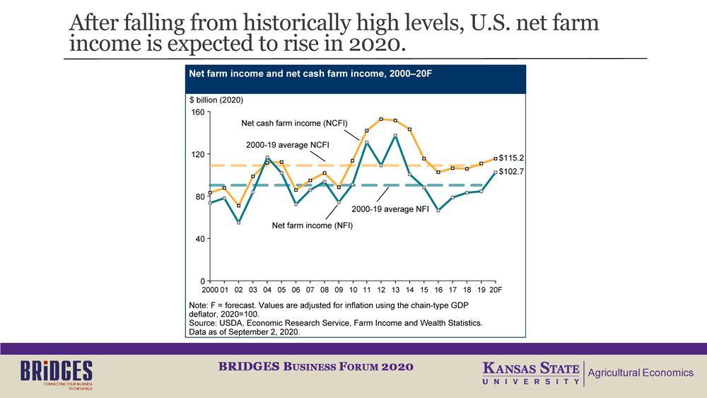 Слайд 1. Чистый доход фермерских хозяйств США