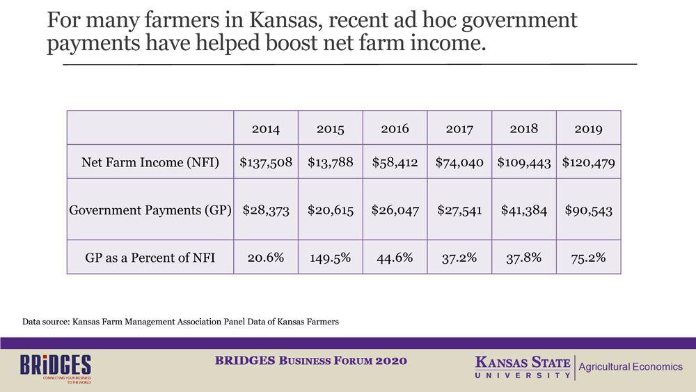 Слайд 2. Чистый доход фермерских хозяйств (в разбивке по годам)