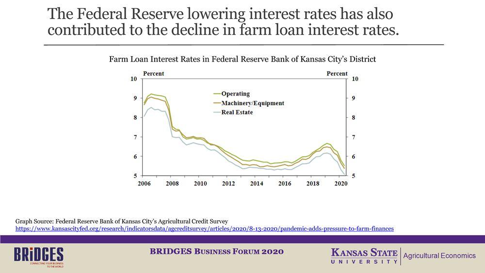 Слайд 4. Процентные ставки по фермерским кредитам в Федеральном резервном банке округа Канзас-Сити