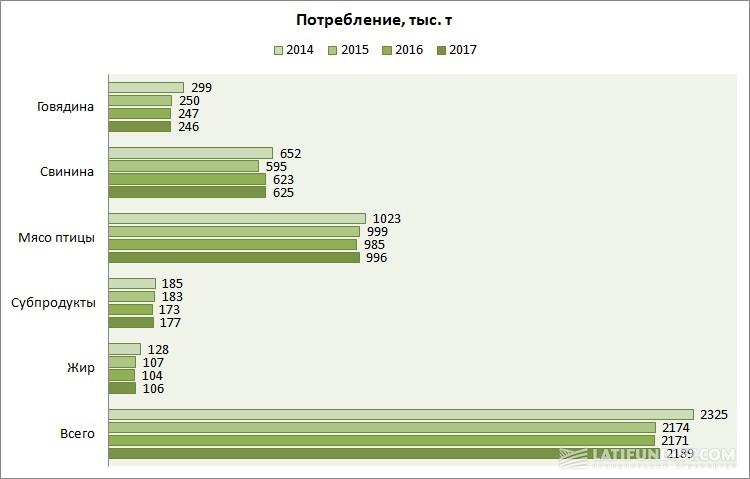 Потребление различных видов мяса в Украине