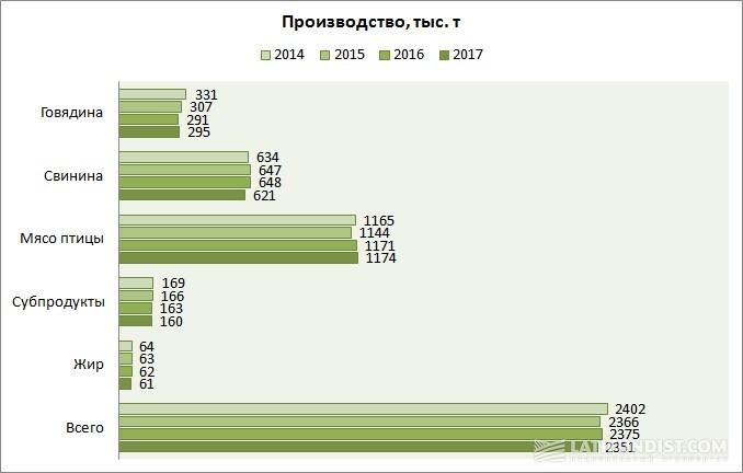 Производство различных видов мяса в Украине