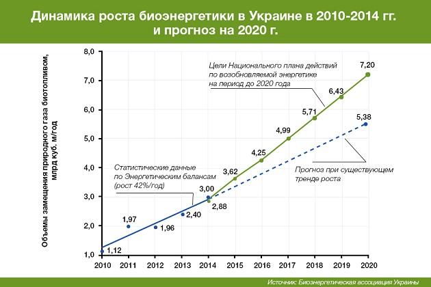 Динамика роста биоэнергетики в Украине