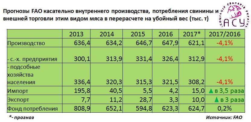Прогнозы FAO касательно внутреннего производства, потребления свинины и внешней торговли этим видом мяса в перерасчете на убойный вес (тыс. т)