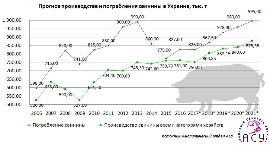 Прогноз производства и потребления свинины в Украине, тыс.т