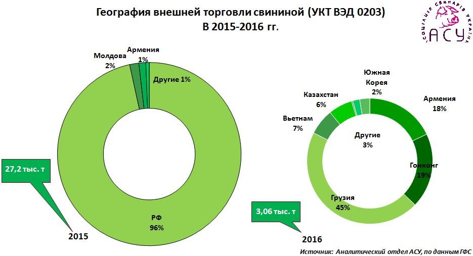 География внешней торговли свининой (УКТ ВЭД 0203) в 2015-2016 гг.