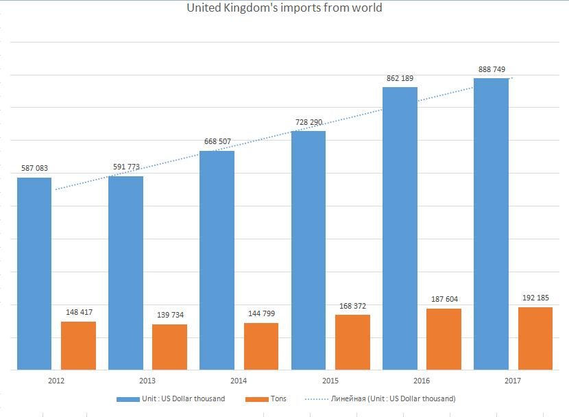 Рис. 2. Динамика импорта свежих ягод Великобританией Код продукта 0810: свежие ягоды. Источник данных: Trade Map