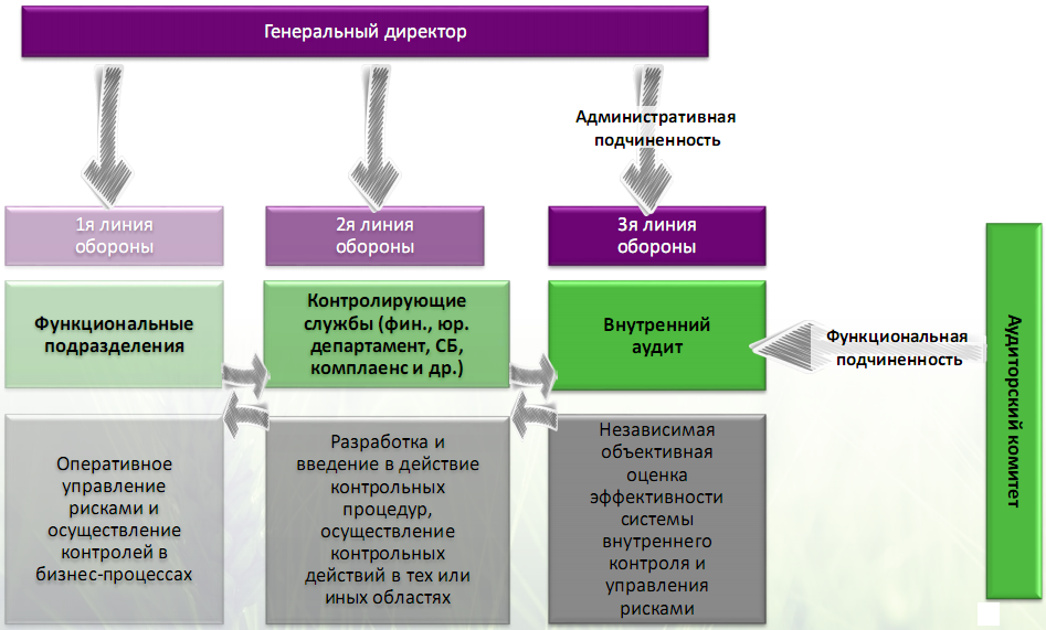 Модель трех линий обороны