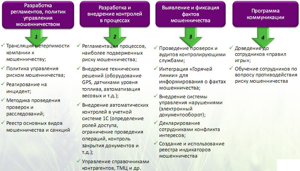 Внутренняя программа управления риском мошенничества