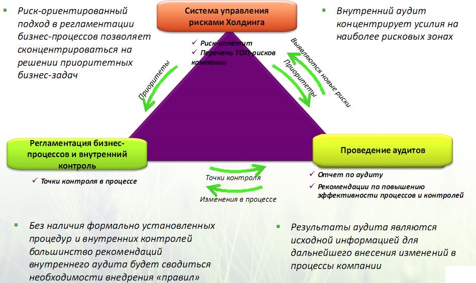 Построение эффективной системы внутреннего аудита