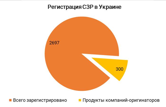 Рис. 3. Соотношение количества оригинальных препаратов к генерическим