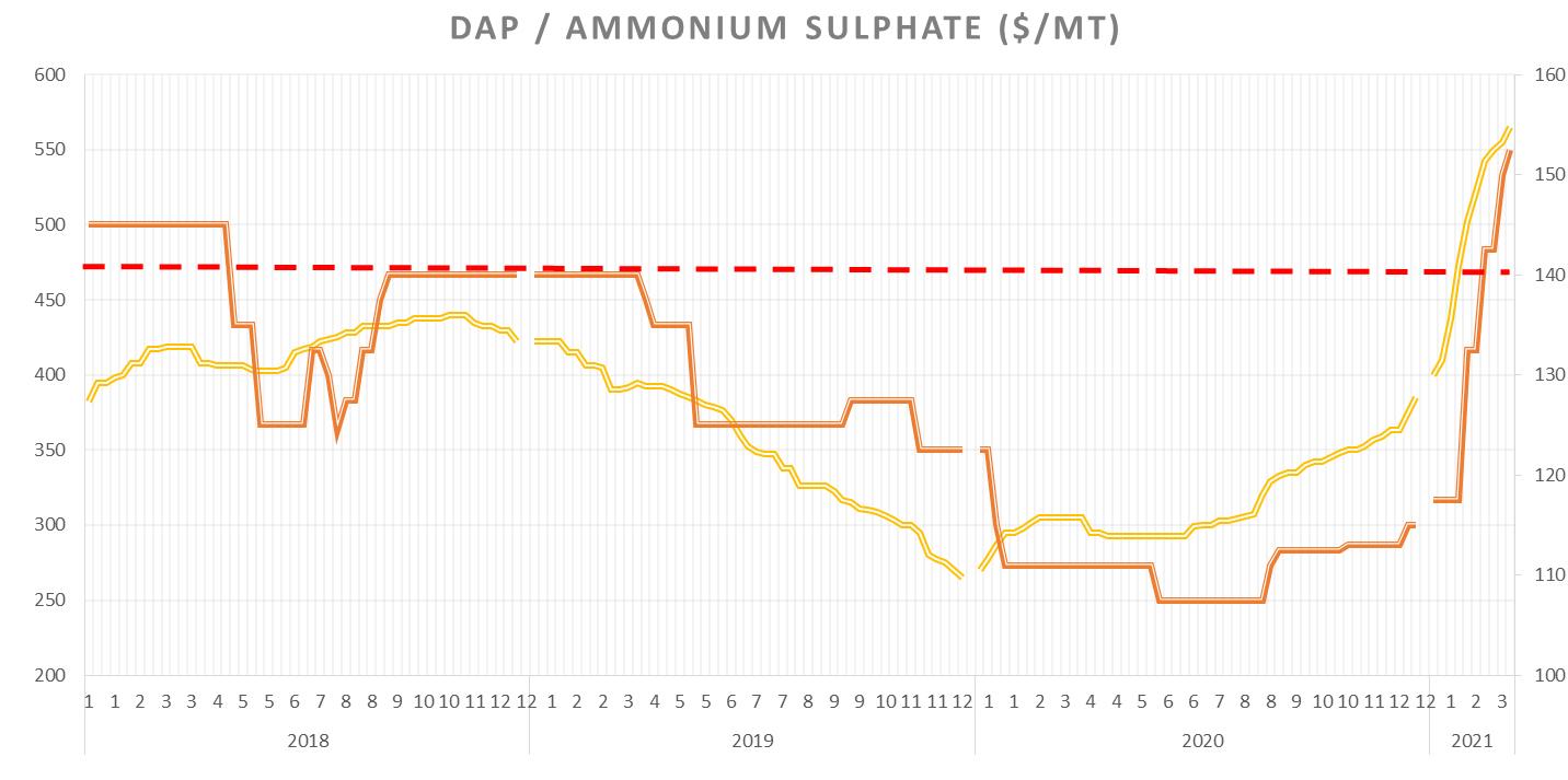 Diammonium phosphate (DAP) / ammonium sulphate price ($/MT)
