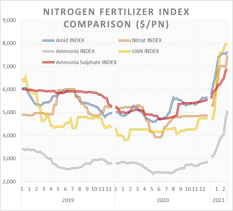 Nitrogen fertilizer index comparison ($/PN). Source: UMIT