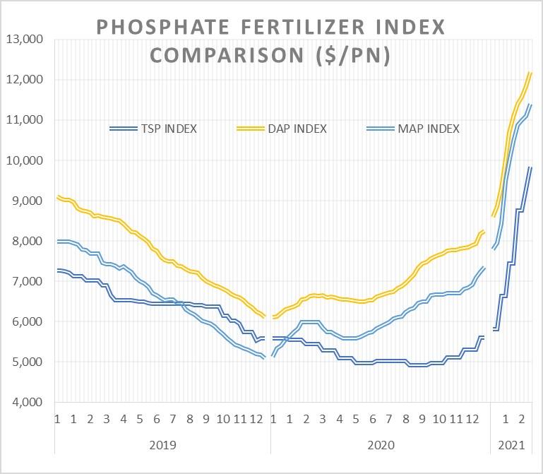 Phosphate fertilizer index comparison ($/PN). Source: UMIT