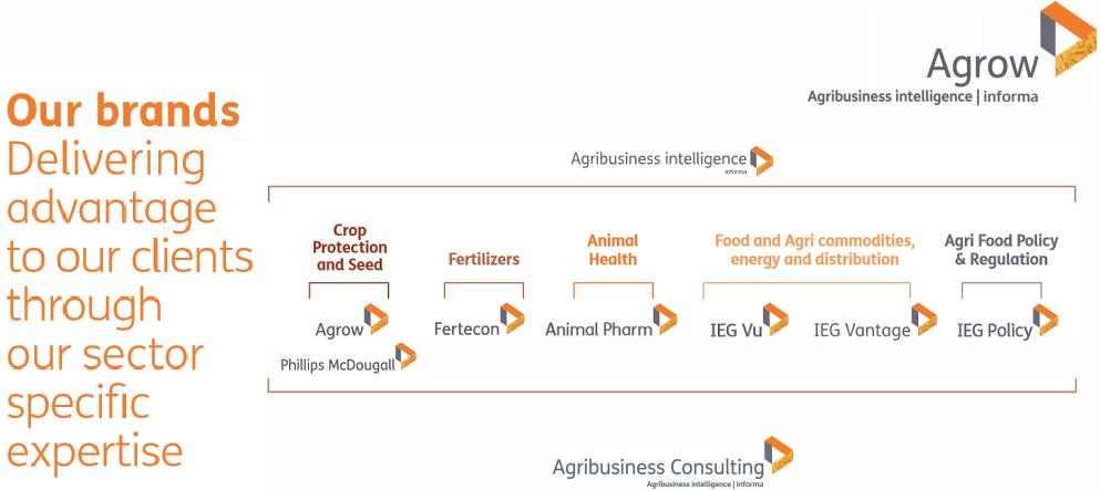 Секторы рынка и бренды Agribusiness intelligence