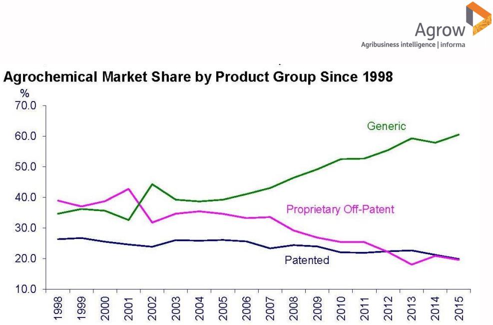 Динамика изменения долей рынка генериков, пост-патентных и патентных препаратов с 1998 года