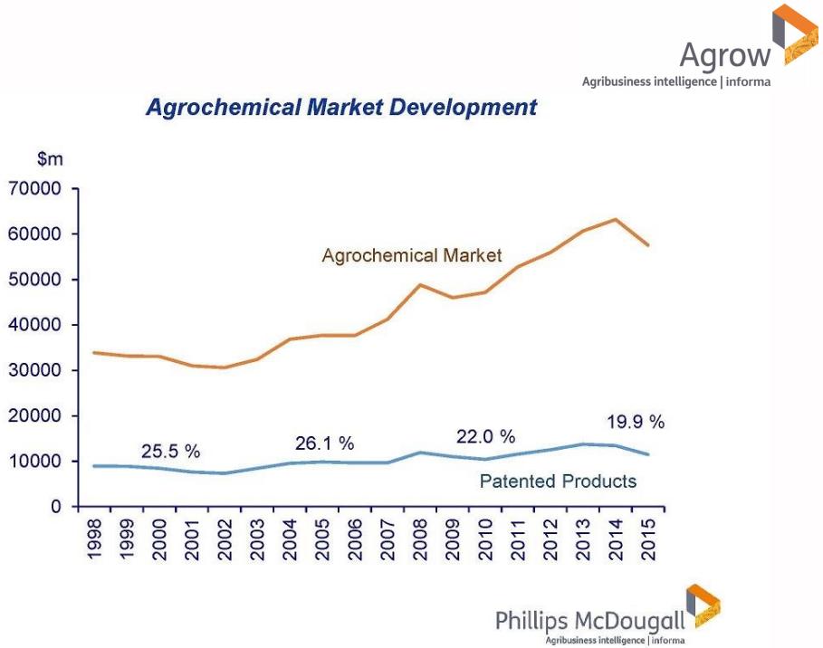 Развитие рынка агрохимии в период с 1998 по 2015 гг.