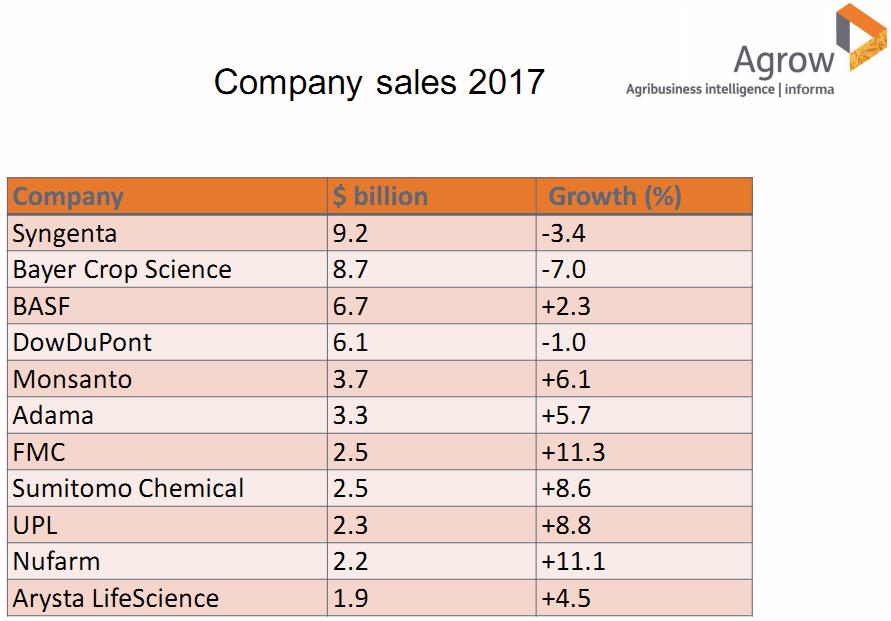 Лидеры продаж агрохимии в 2017 году