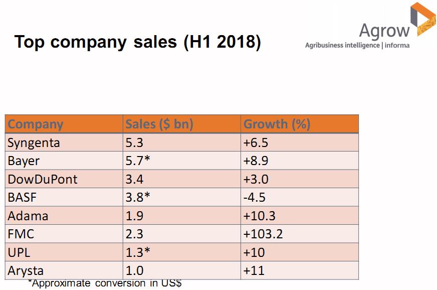 Компании-лидеры продаж агрохимии за первое полугодие 2018 года