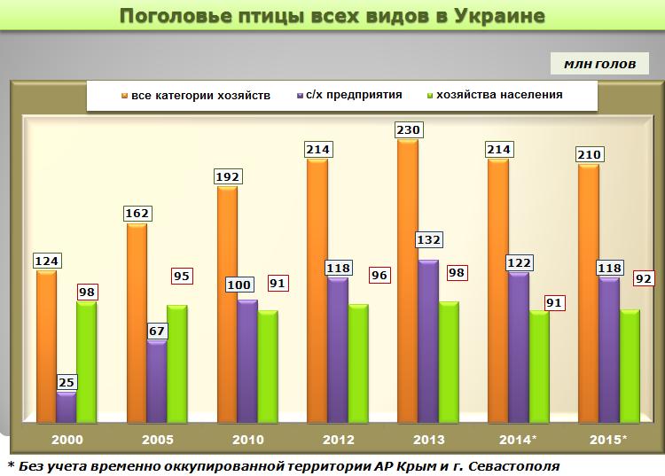 Поголовье птицы всех видов в Украине