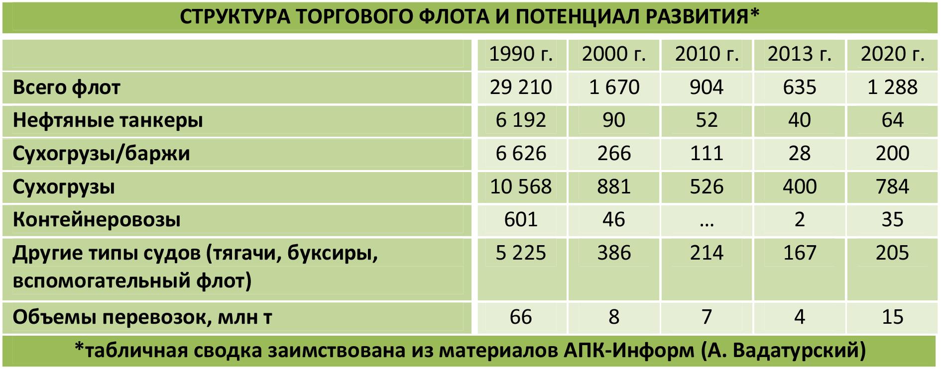 Таблица Украинского флота и объемы перевалки начиная с 1990г.
