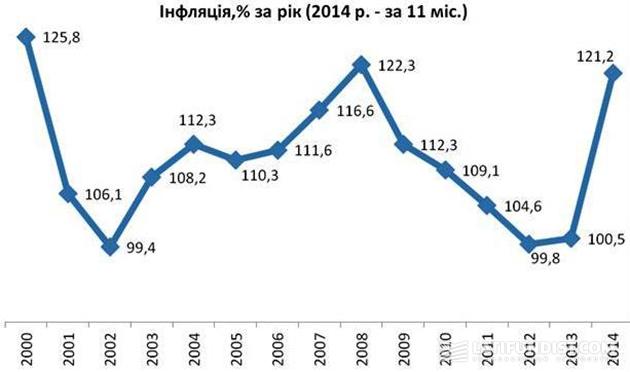 Инфляция за год