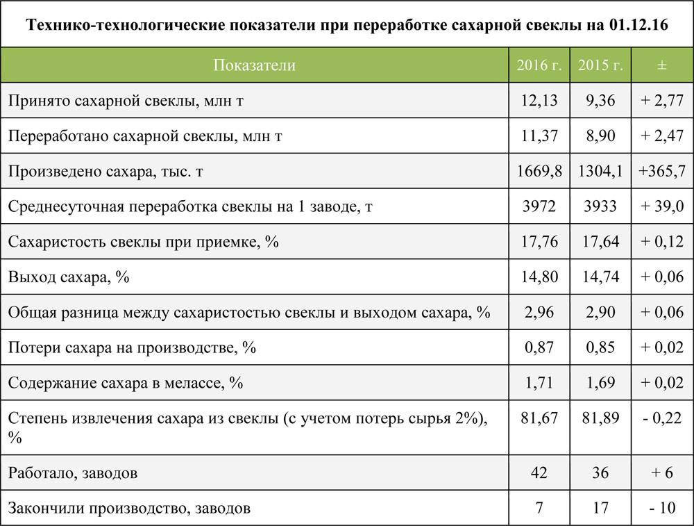 Технико-технологические показатели при переработке сахарной свеклы на 01.12.16 г.