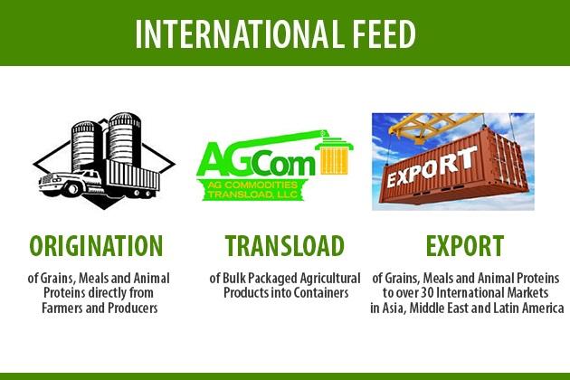 Specialization of International Feed