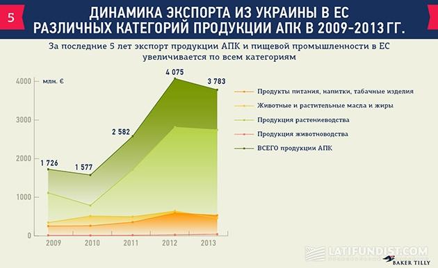 Сколько миллионов евро сэкономят украинские аграрии от экспорта в Европу?