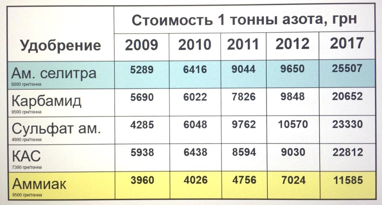 Динамика цен на азот в 2009-2017 гг.