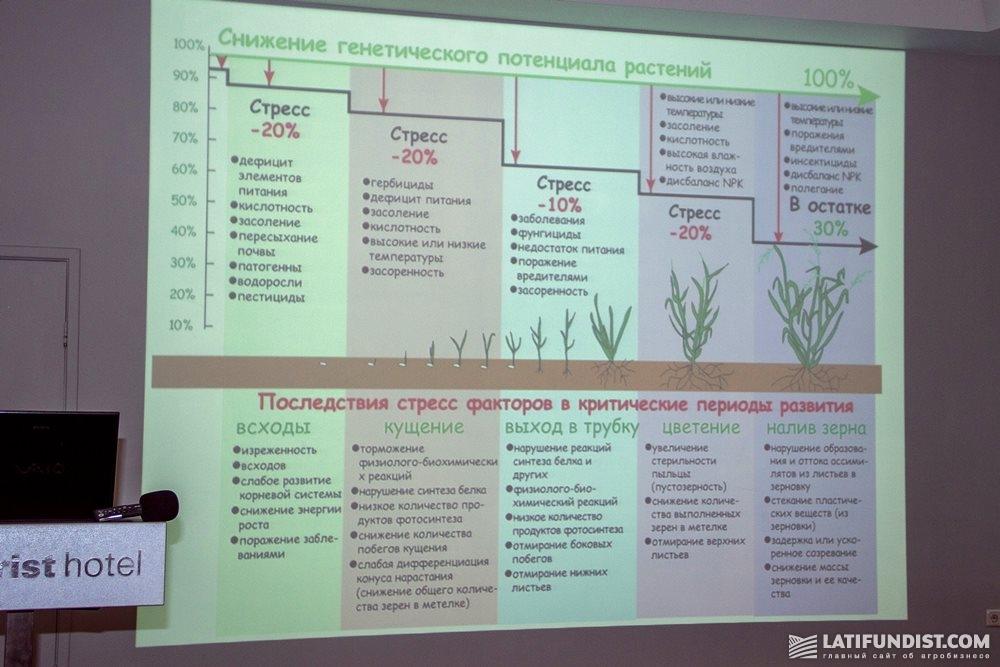 Снижение генетического потенциала растений
