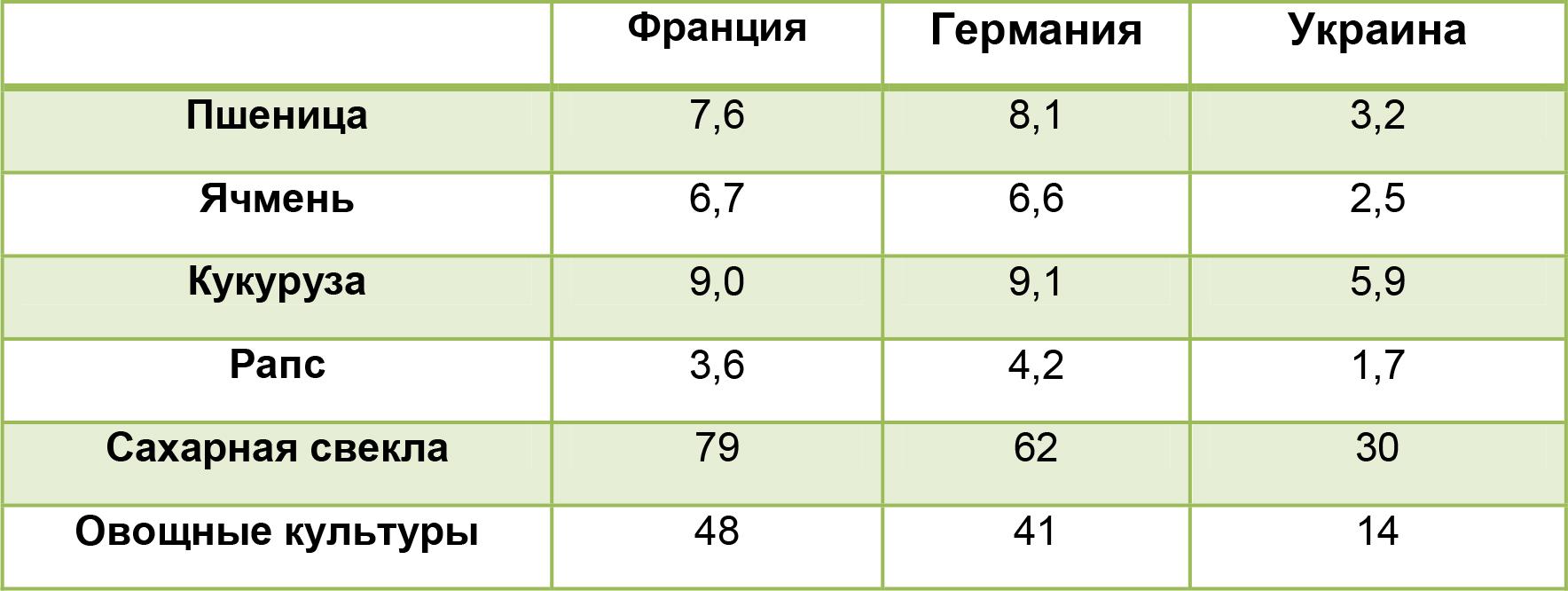 Средняя урожайность культур, т/га