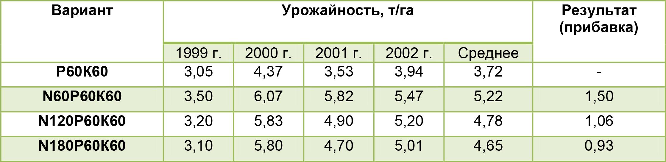 Действие азотных удобрений на урожай озимой пшеницы на черноземе обычном, т/га