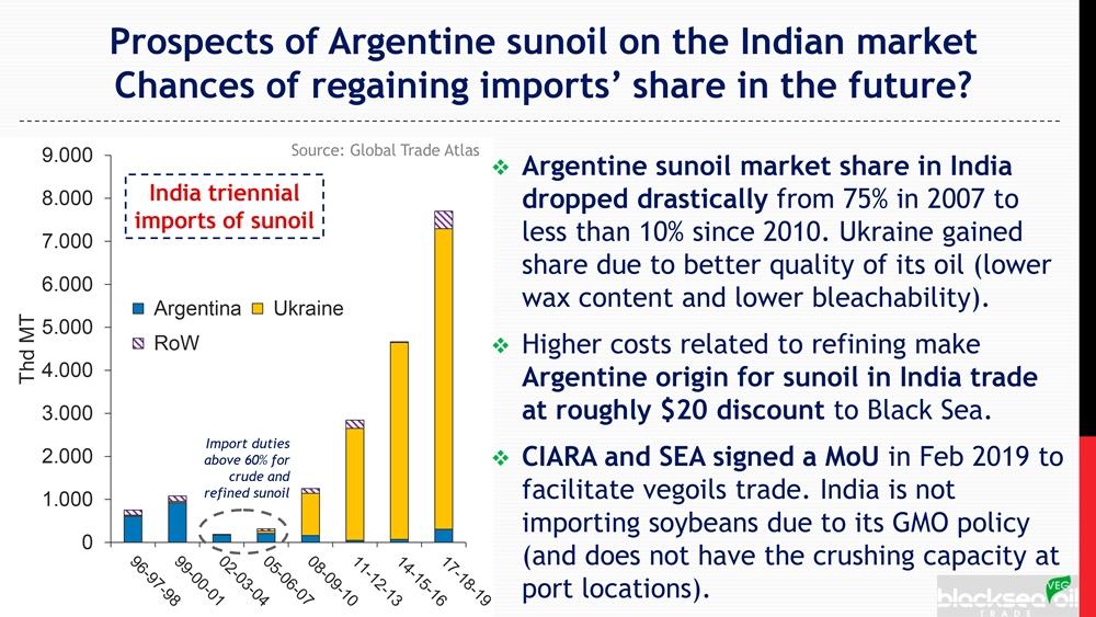 Перспективы аргентинского подсолнечного масла на индийском рынке
