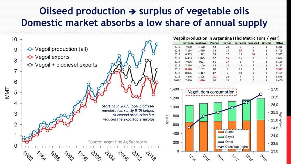 Уровень производства и экспорта растительного масла в Аргентине
