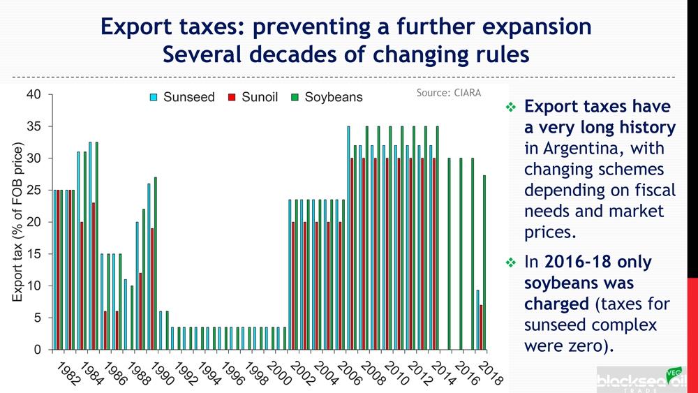 Налоги на экспорт сельхозпродукции