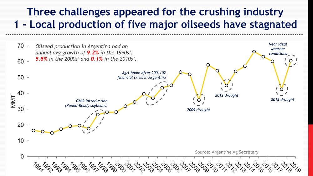 Проблема первая: местное производство масличных культур приходит в упадок