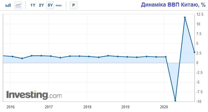 Динамика ВВП Китая